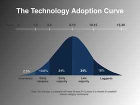 Demand generation technology adoption curve article