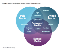 Media convergence drives stack evolution article