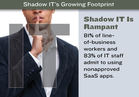 Shadowit article