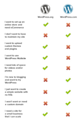 Wordpress comparison article