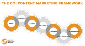 Content marketing framework 1 article