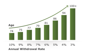 Graph withdrawal rate 360x230 article