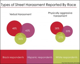 Types of street harassment reported by race 1024x815 article