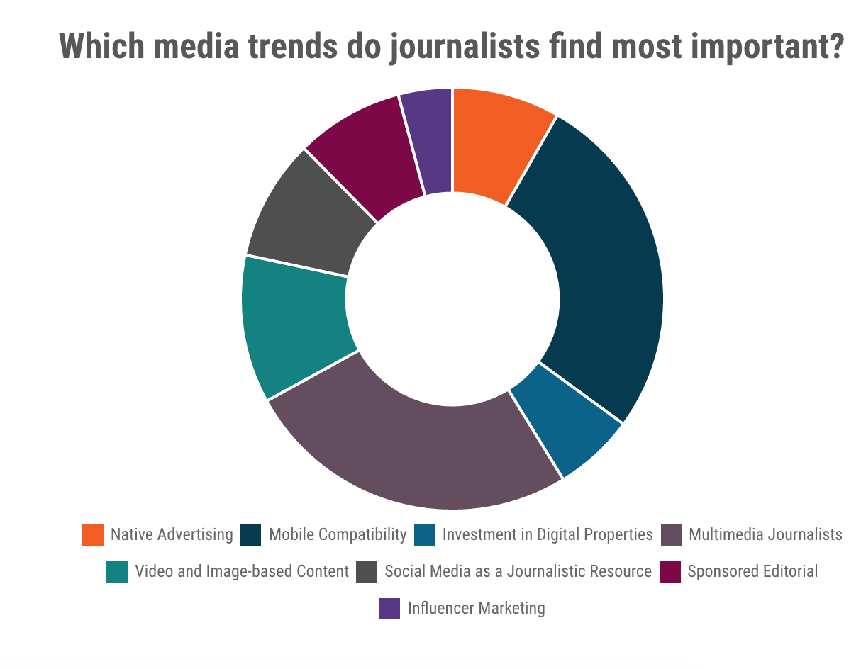 media-trends-journalists-important