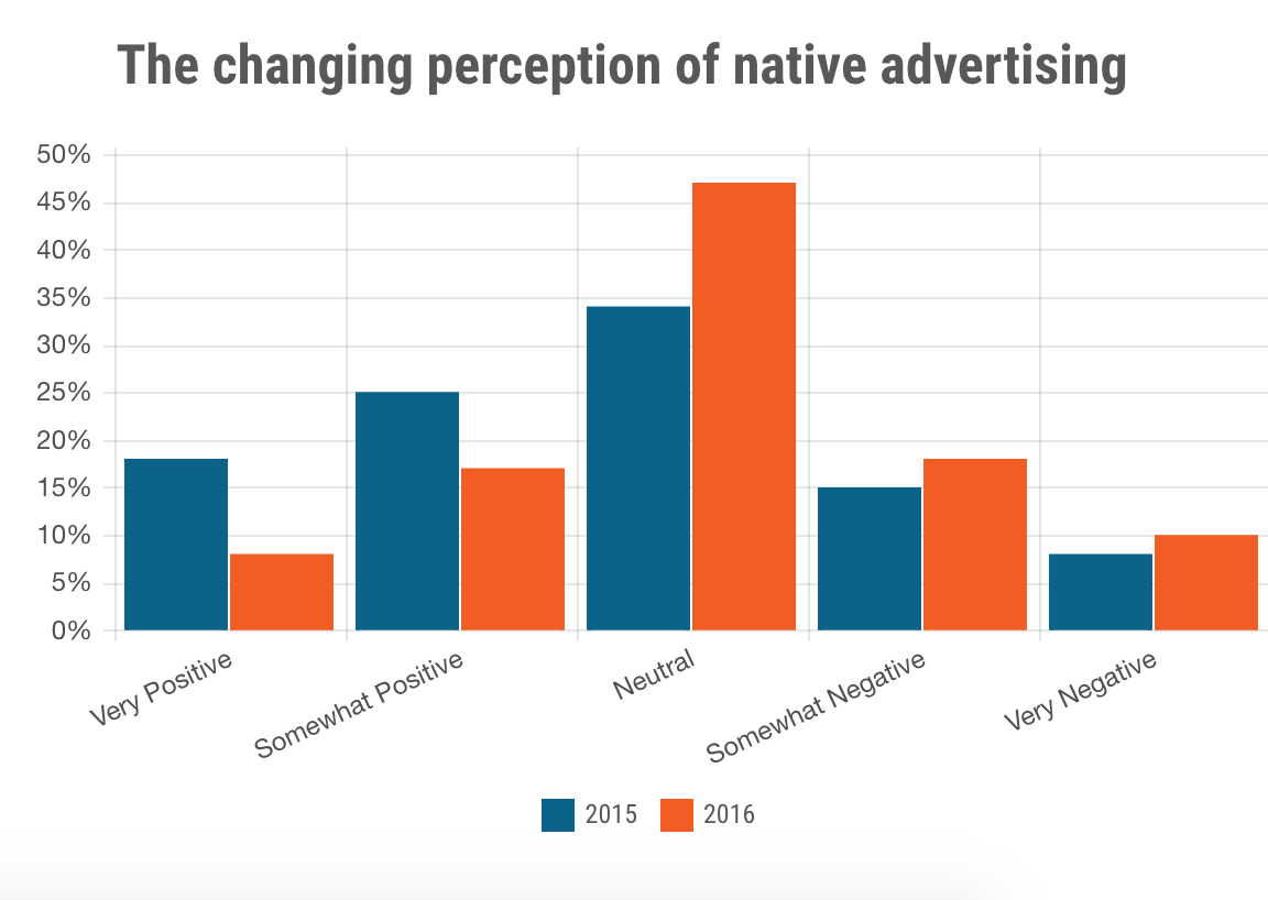 changing-perception-native-advertising