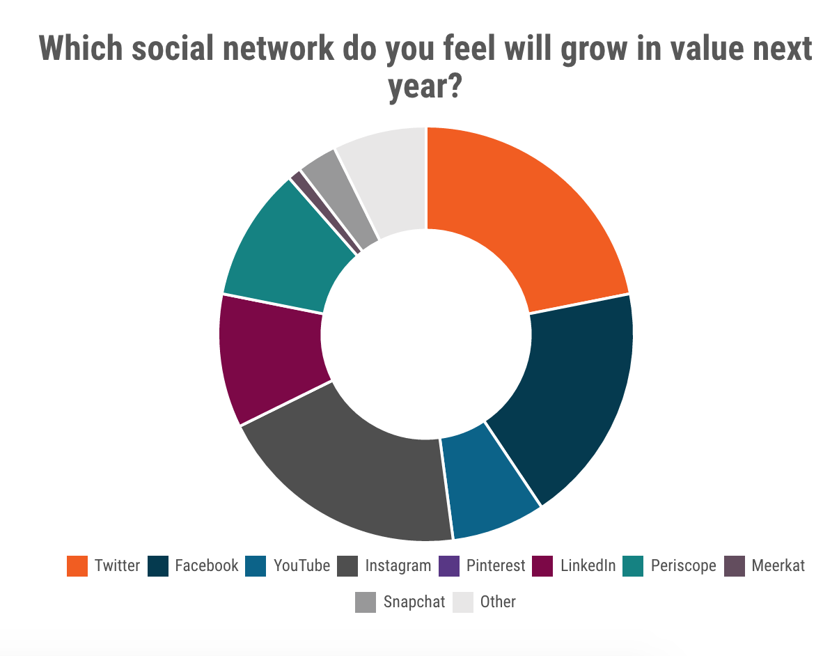 social-network-growth-year