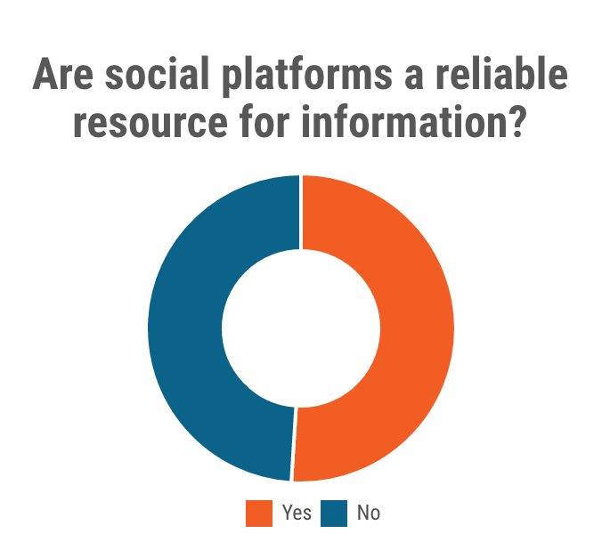 social-platforms-reliable-resource-information