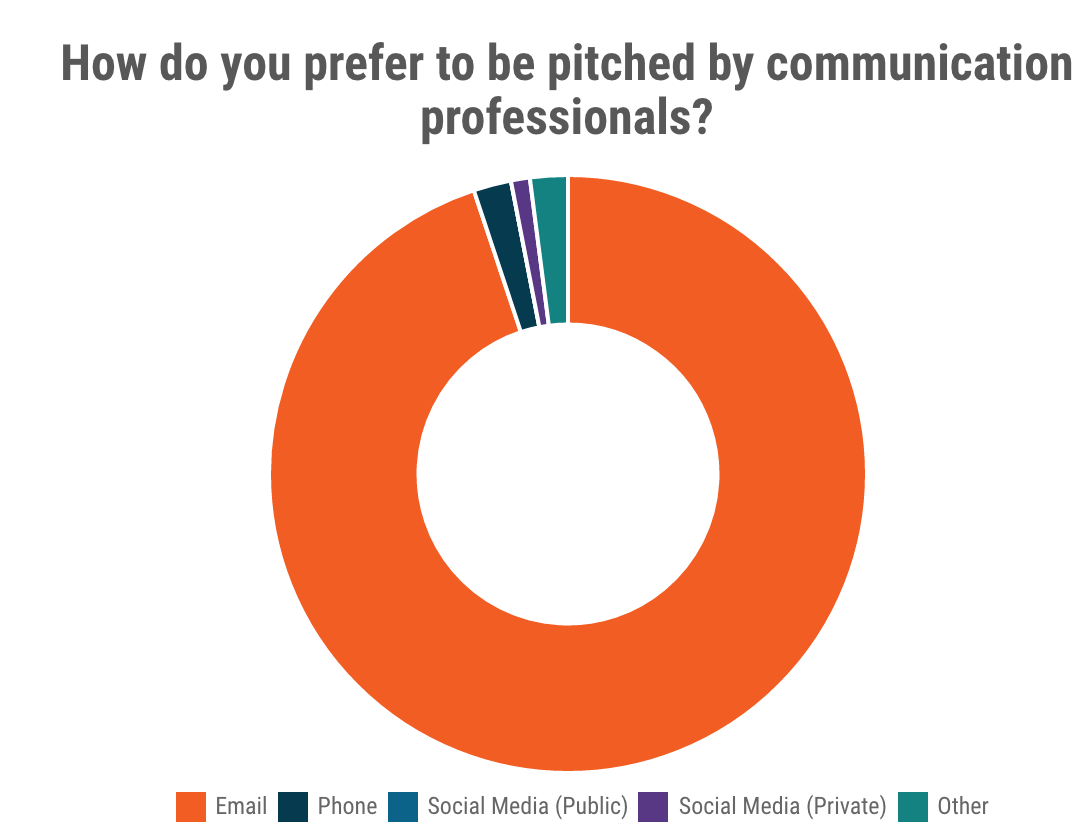 prefer-pitch-communication-professionals