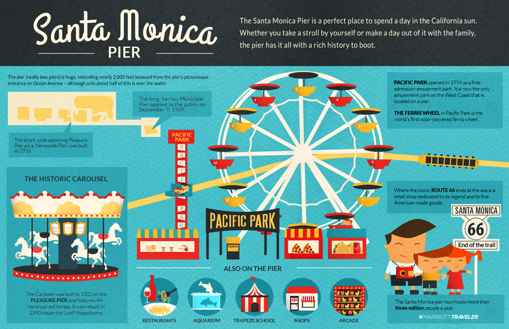 Things to do at the Santa Monica pier: infographic.