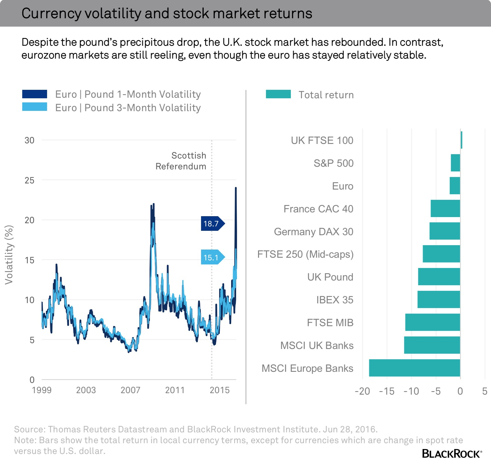 How a weaker pound could absorb market shocks blackrock blog this relationship between currency values and stock market indexes works in a few ways currency can serve as a shock absorber by lowering the relative geenschuldenfo Image collections