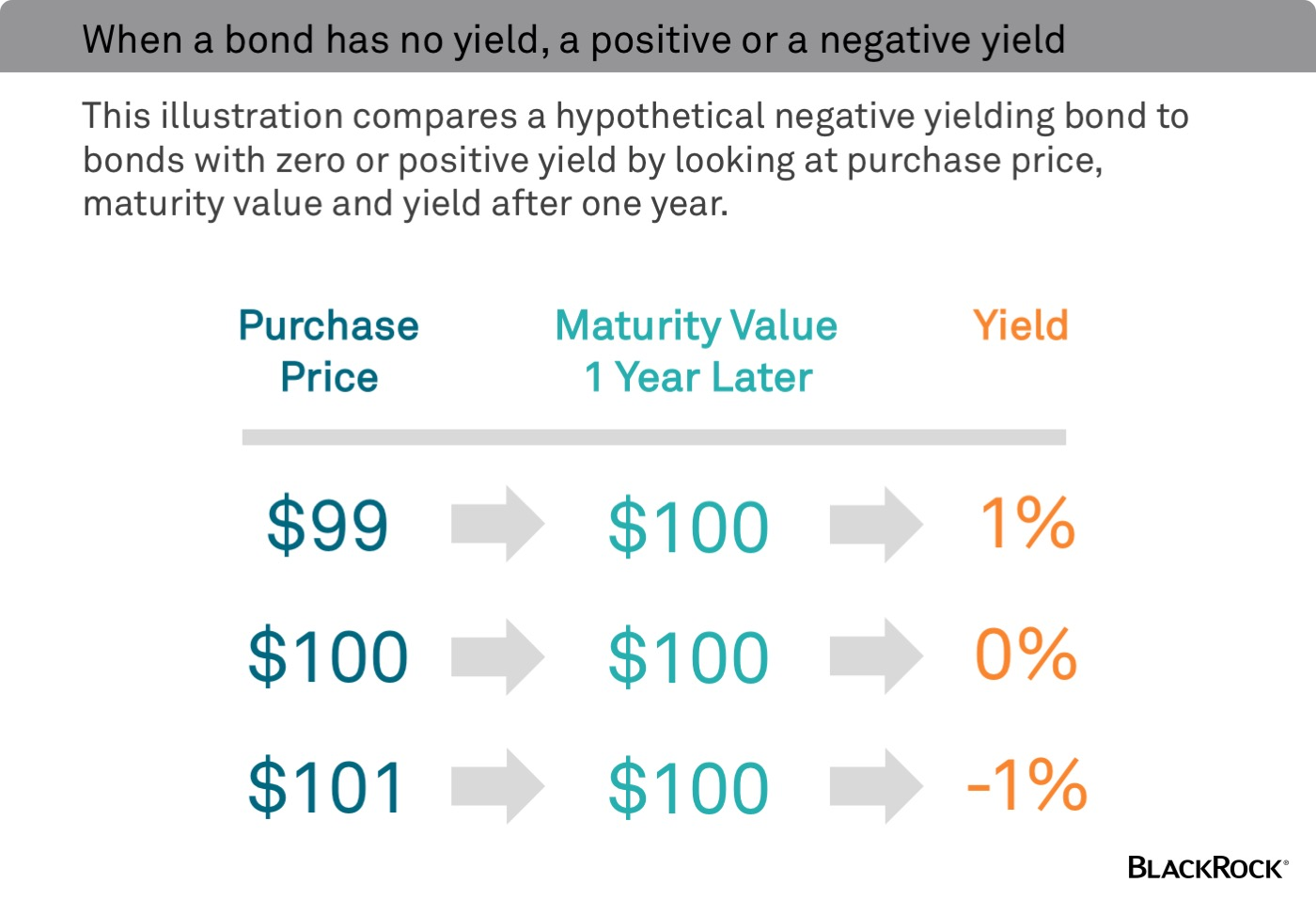 How do bonds mature