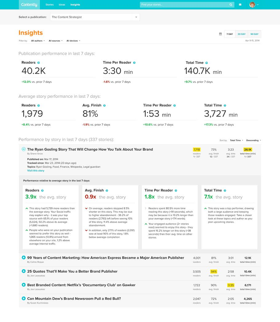 Contently Dashboard