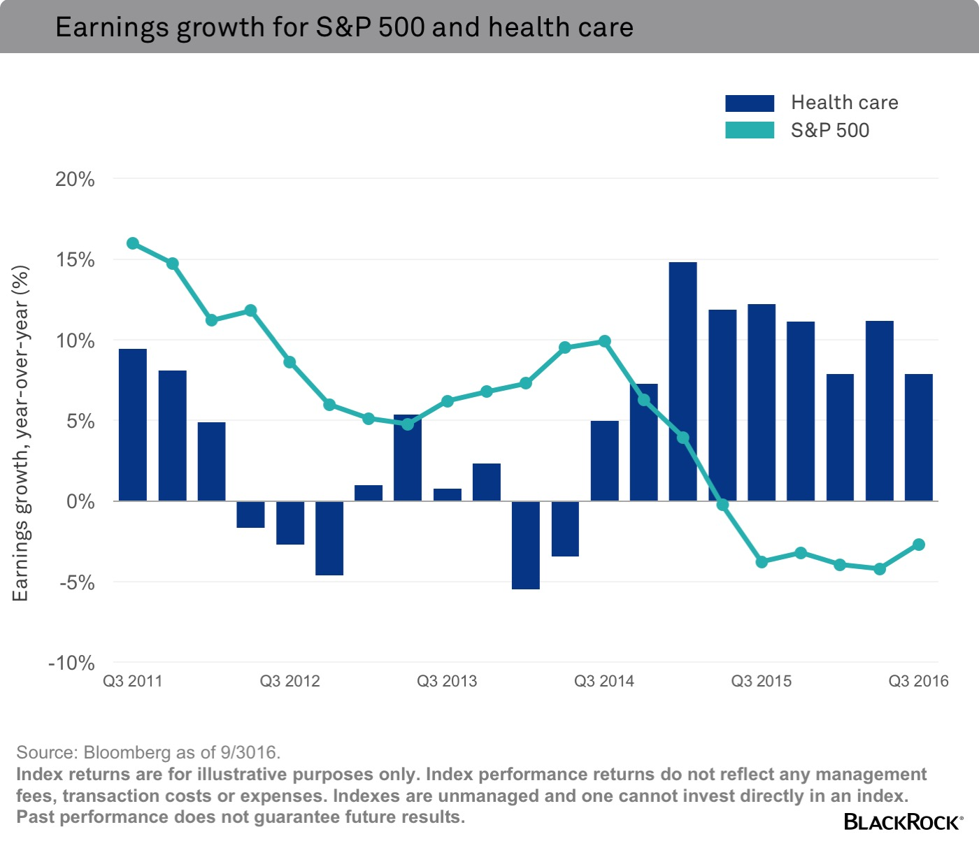 Earnings growth for S&P 500 and health care