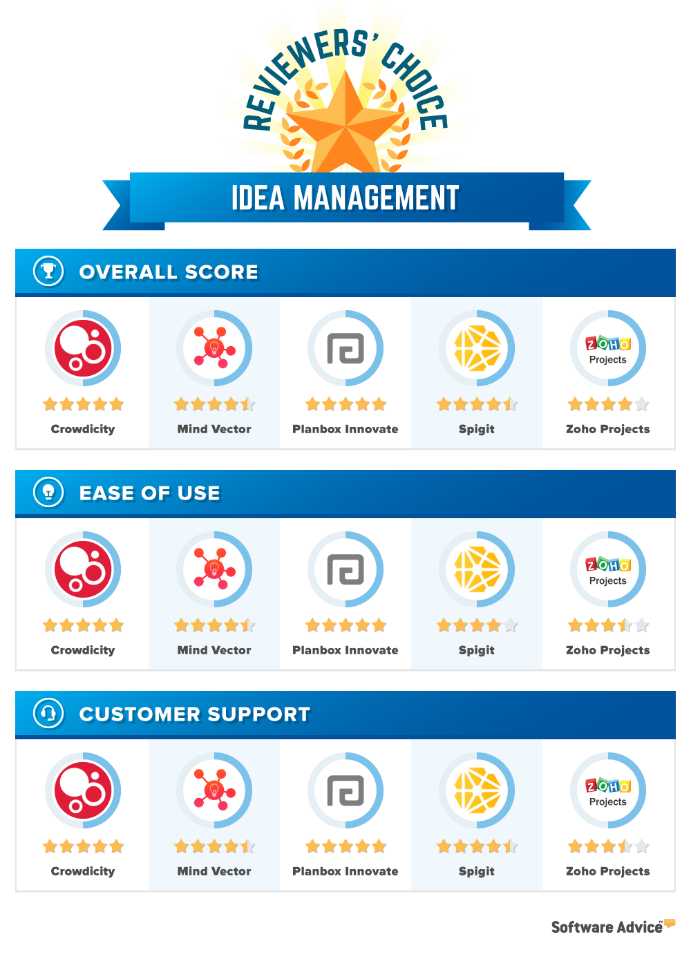 idea management reviewers choice