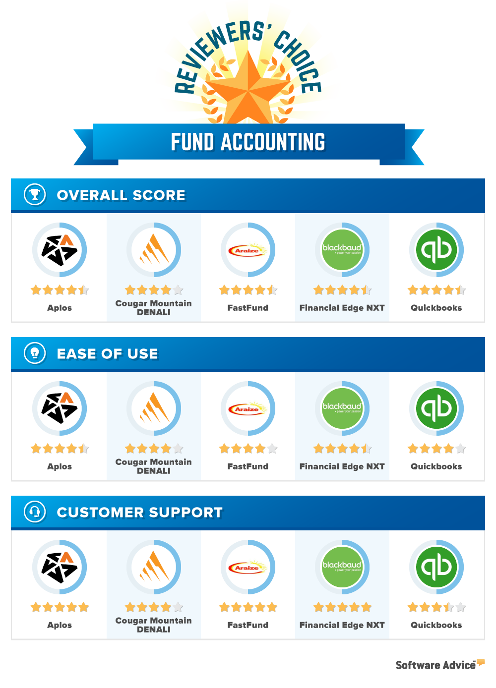 fund accounting reviewers choice