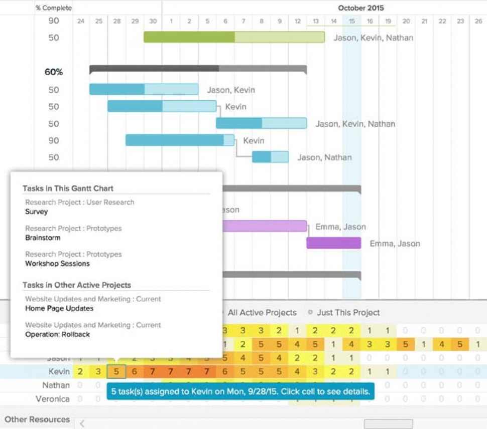5 reasons you should be using gantt charts for project