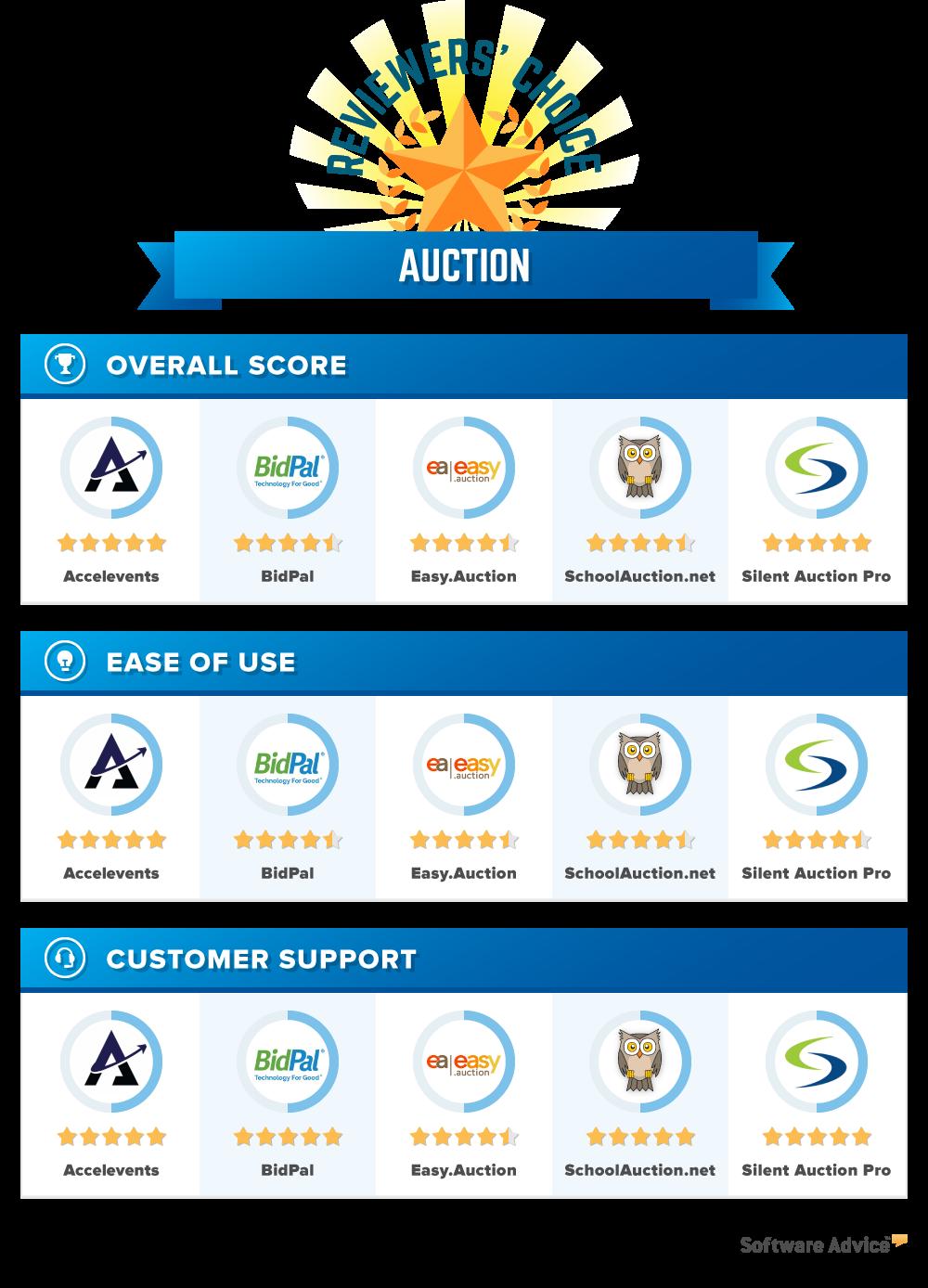 silent auction app free