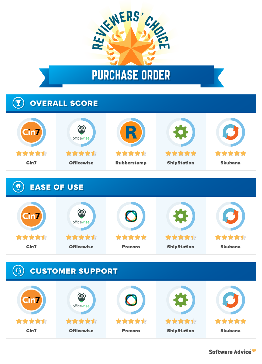 Reviewers' Choice Purchase Order Graphic
