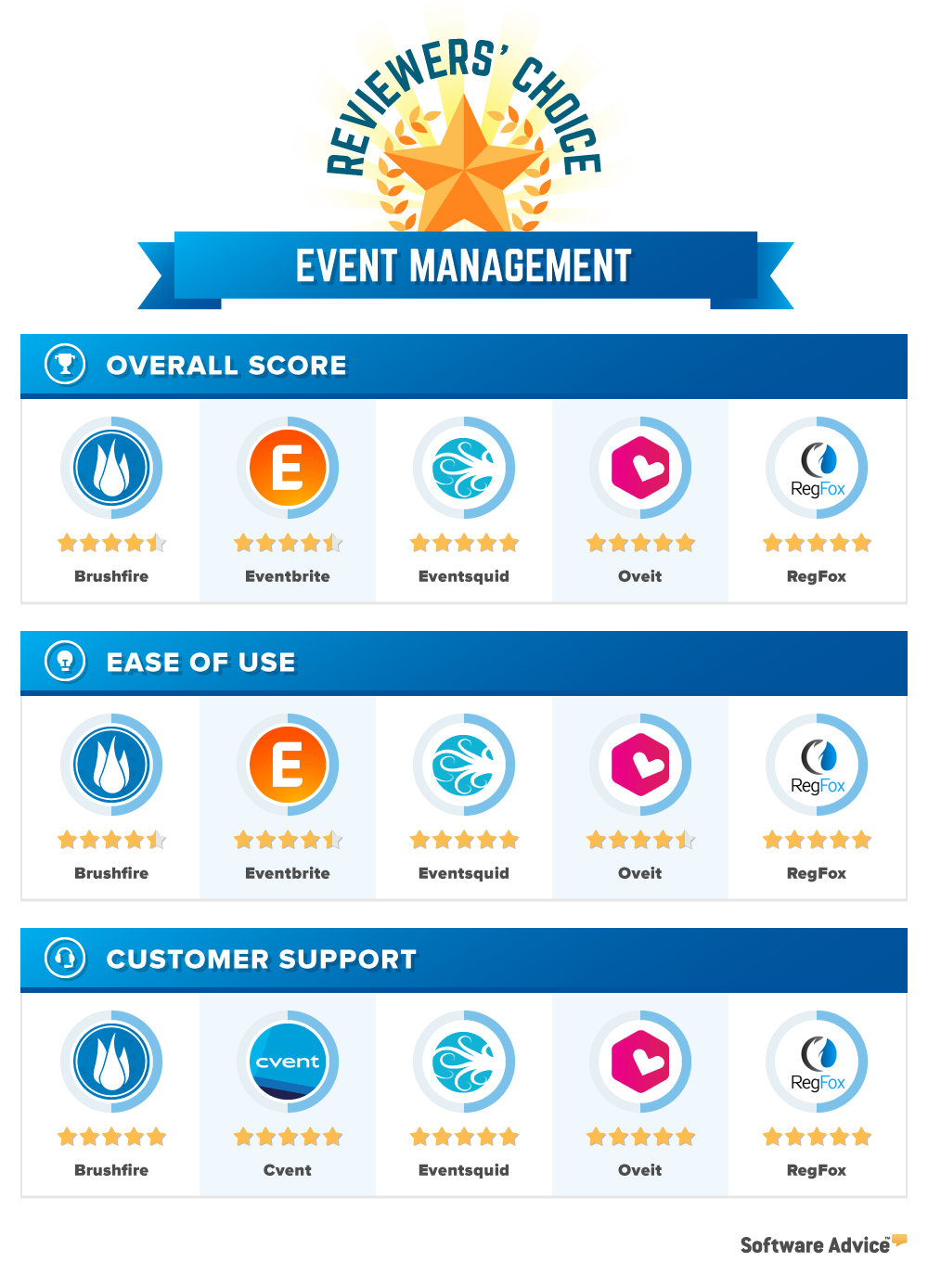 Event Management Reviewers' Choice