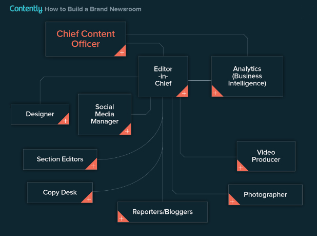 American Express Ann Handley brand newsroom brand publisher brand publishing Buffer BuzzSumo Chipotle content marketing Content Marketing Institute content measurement content metrics content ROI Contently Labs James Blackwell Joe Pulizzi Marketing Profs Passle