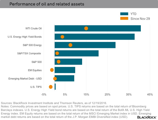 Performance of oil and related assets