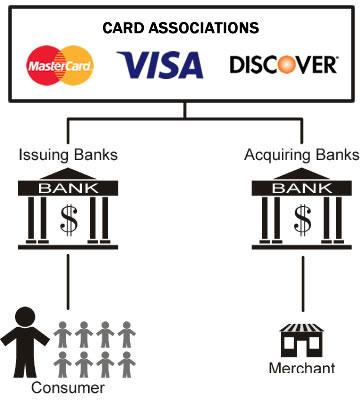 Card associations