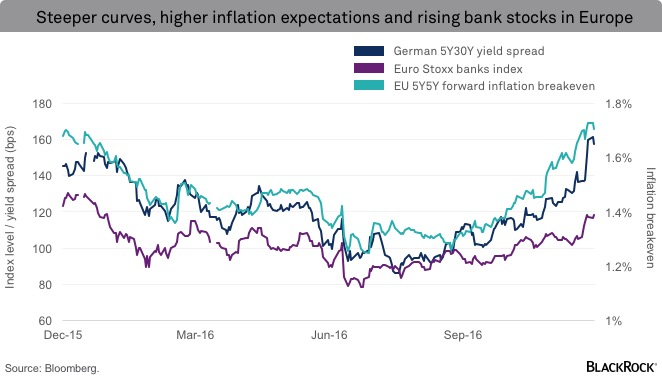 Steeper curves, higher inflation expectations and rising bank stocks in Europe