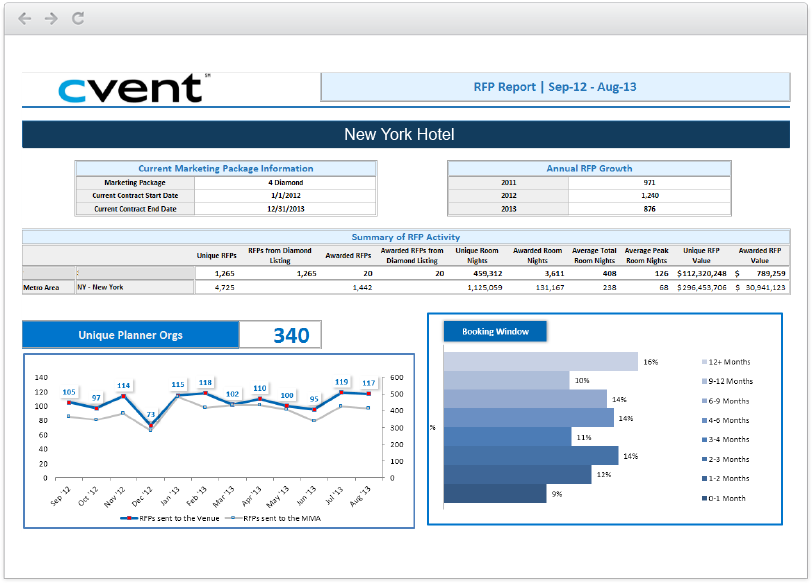 Corporate event management software - Cvent