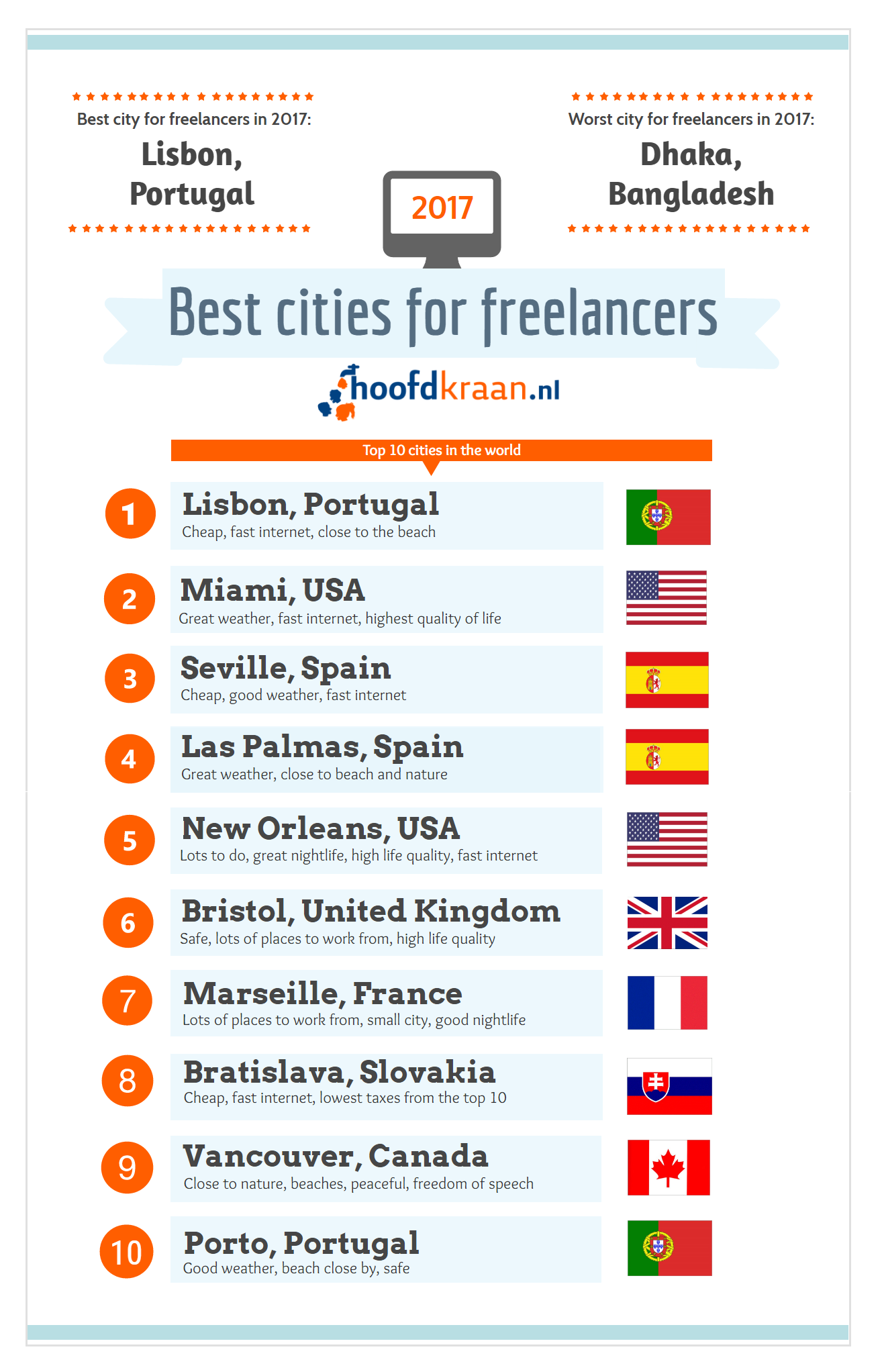 Do you live in one of the best cities for freelancers for Where is the best city to live