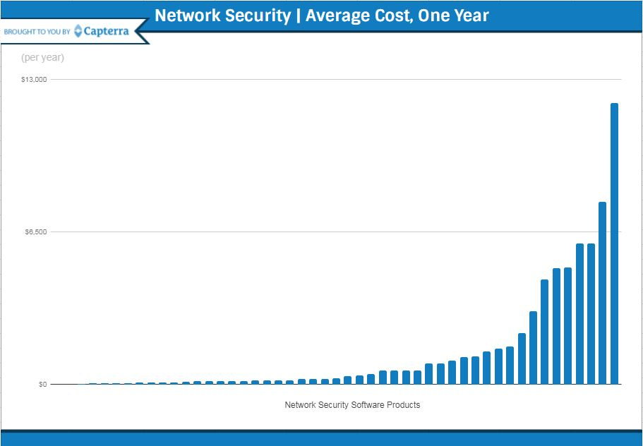 how much does network security software cost. Black Bedroom Furniture Sets. Home Design Ideas