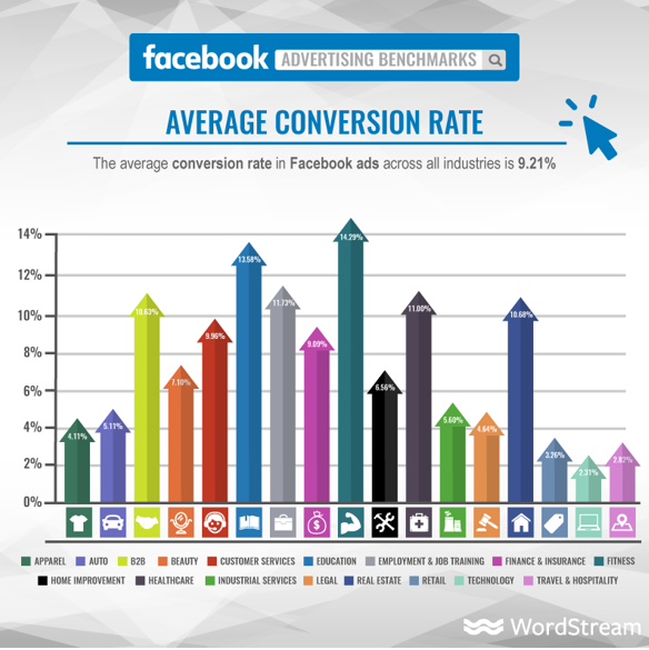 Facebook advertising benchmarks- average conversion rate