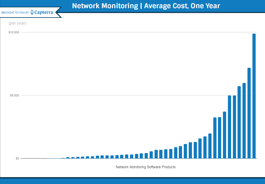 network monitoring software cost graph