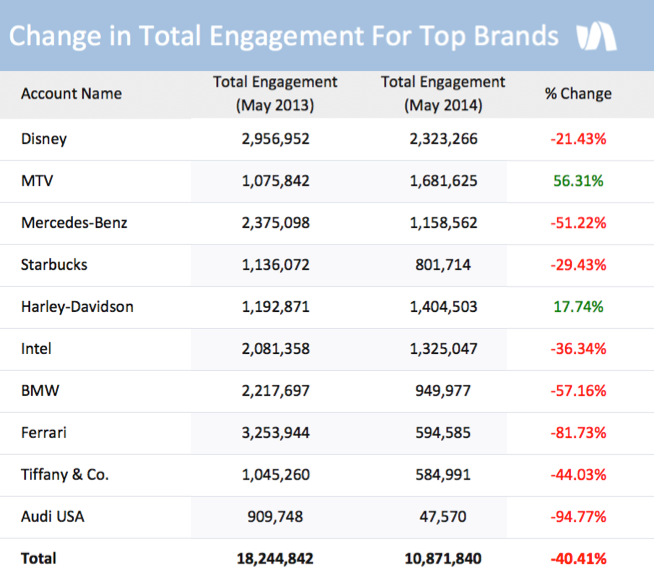 New Report Reveals Just How Drastically Brand Engagement Is