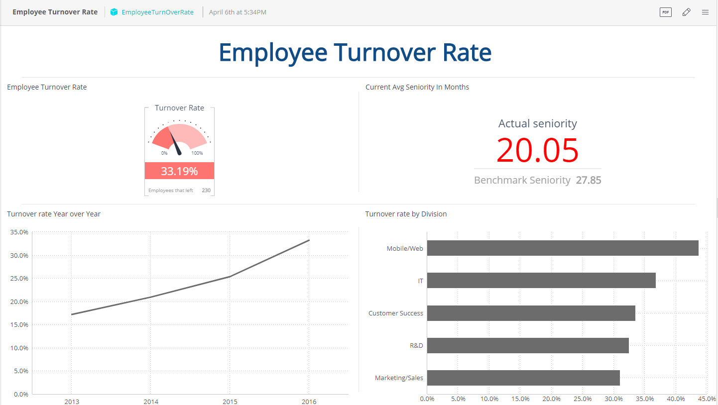 An employee turnover dashboard screenshot from Sisense