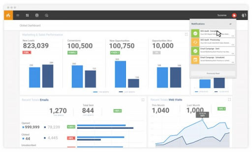The Salesfusion dashboard provides an overview of prospects, open and closed sales