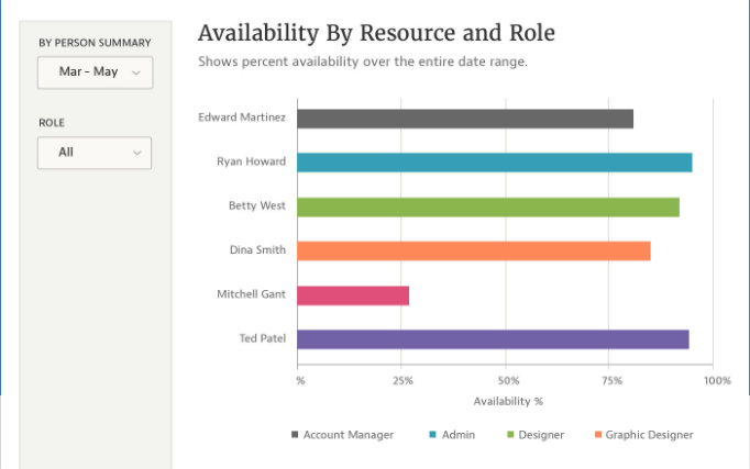 """Screenshot of Mavenlink's """"Availability by Resource and Role"""" view"""