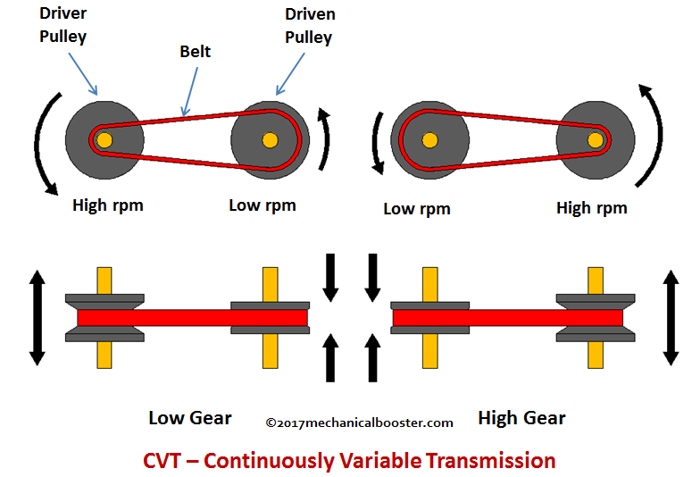 The CVT Transmission Might Take The Place Of The Automatic