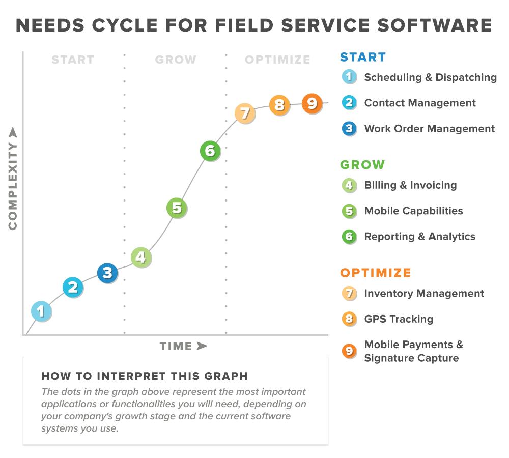 Field Service Scheduling And Dispatching And Beyond - Field service invoicing software