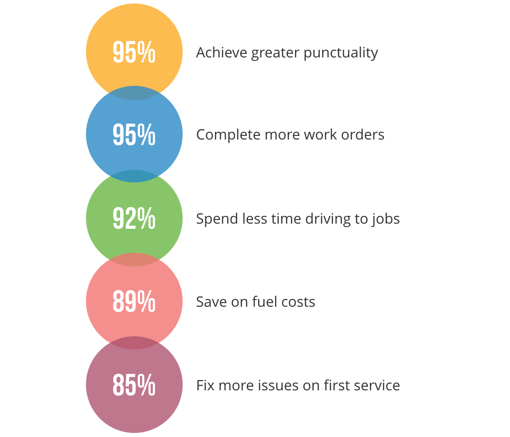diagram showing the revenue boosting benefits of gps tracking for small and midsize field service businesses