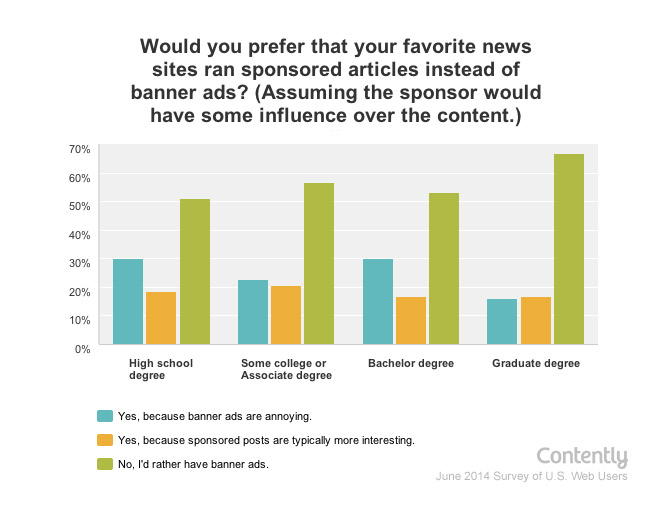 Study: Most Readers Have Felt Deceived by Sponsored Content - July 14, 2014