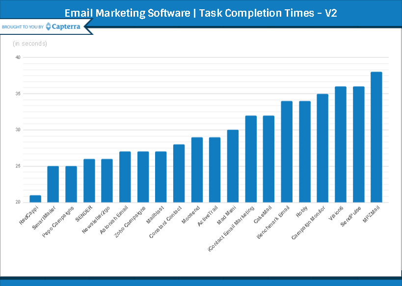 The Top 20 Most User-Friendly Email Marketing Software Report