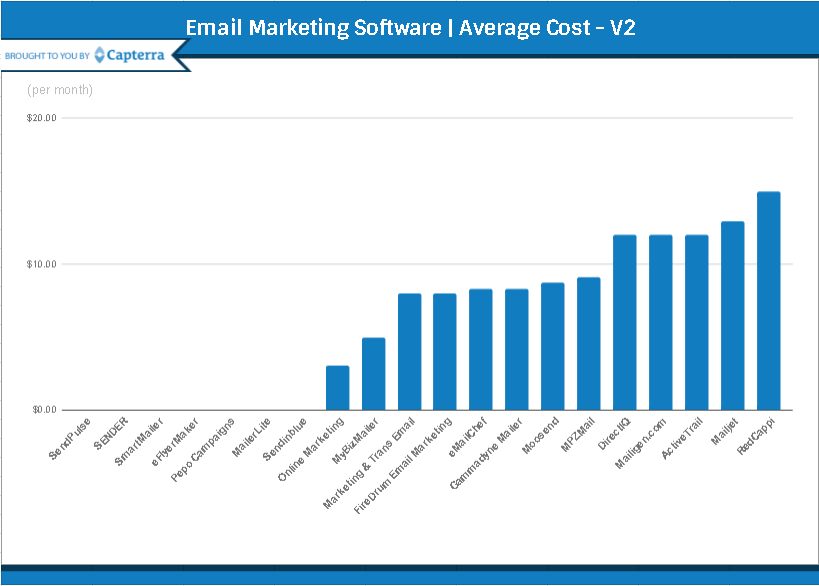the top 20 most affordable email marketing software reportHow Big Companies Do Email Marketing DirectIQ 346775 #13