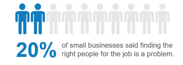 20% of small business said finding the right person for a job is a problem.