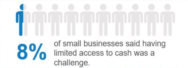 Only 8% of small businesses said having limited access to cash was a challenge.