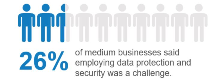 26% of medium businesses out of 200 surveyed said that employing data protection and security was a challenge.