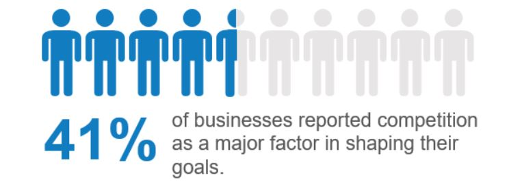 41% of survey respondents said that competition is a major factor in shaping their business goals.