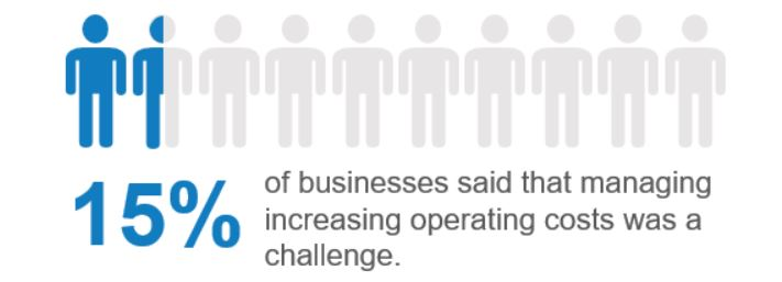 15% of businesses said that increasing operating costs was a challenge to achieving their business goals