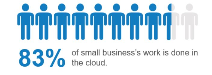 83% of small business