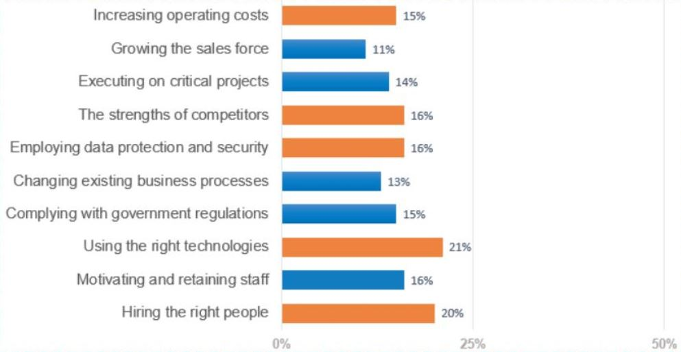 Summary bar chart highlighting the top five business challenges in orange and the lesser reported business challenges in blue. Growing the sales force reported at 11%, executing on critical projects reported at 14%, changing existing business processes at 13%, complying with government regulations reported at 15%, and motivating and retaining staff reported at 16%.