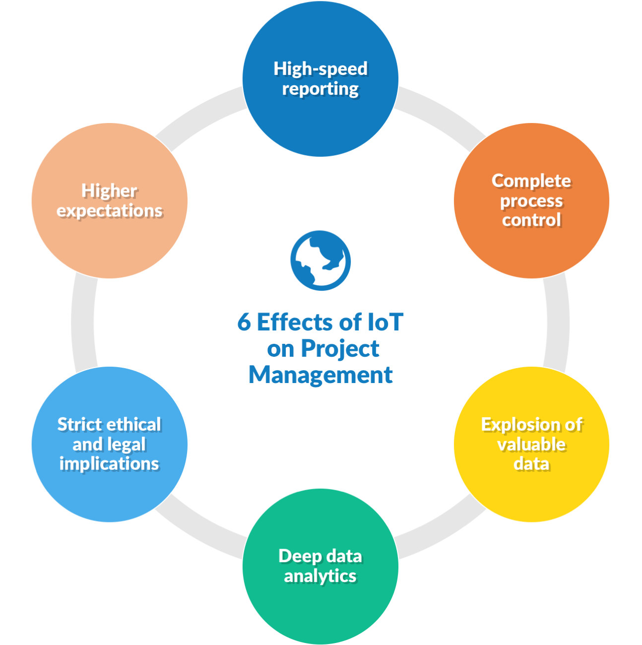 6 effects of IoT on project management